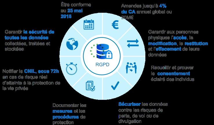 RGPD graph